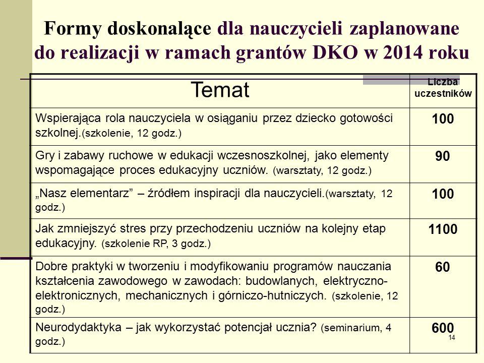 Formy doskonalące dla nauczycieli zaplanowane do realizacji w ramach grantów DKO w 2014 roku