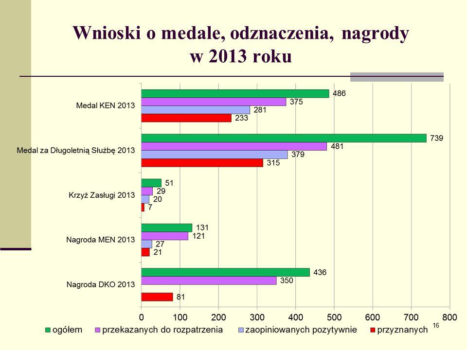 Wnioski o medale, odznaczenia, nagrody w 2013 roku