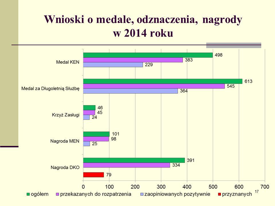 Wnioski o medale, odznaczenia, nagrody w 2014 roku