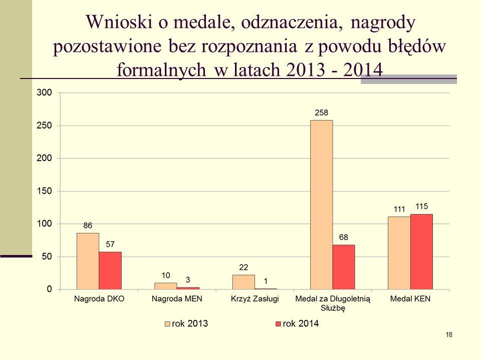 Wnioski o medale, odznaczenia, nagrody pozostawione bez rozpoznania z powodu błędów formalnych w latach 2013 - 2014