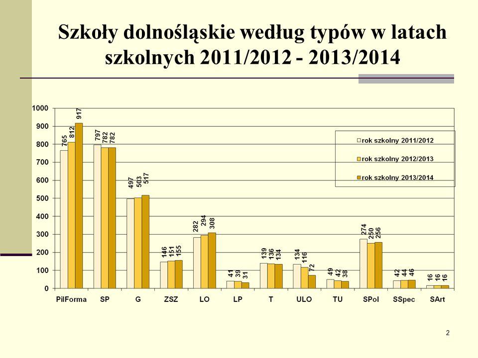 Szkoły dolnośląskie według typów w latach szkolnych 2011/2012 - 2013/2014