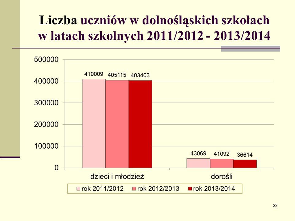 Liczba uczniów w dolnośląskich szkołach w latach szkolnych 2011/2012 - 2013/2014