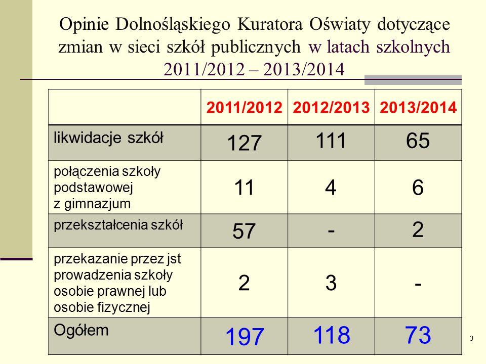 Opinie Dolnośląskiego Kuratora Oświaty dotyczące zmian w sieci szkół publicznych w latach szkolnych 2011/2012 – 2013/2014