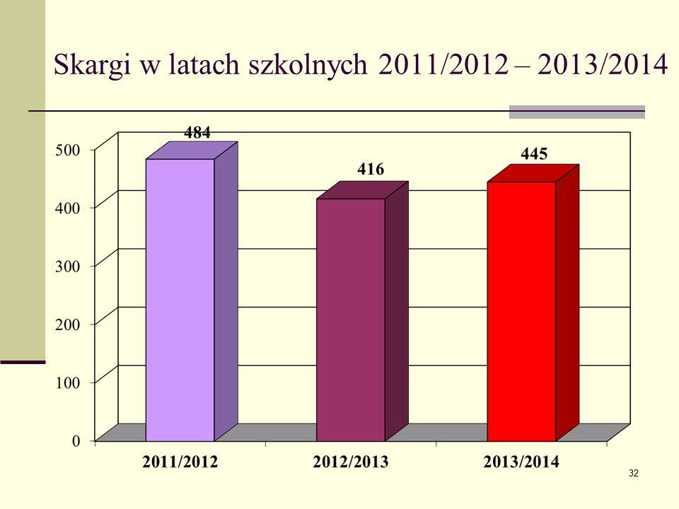 Skargi w latach szkolnych 2011/2012 – 2013/2014