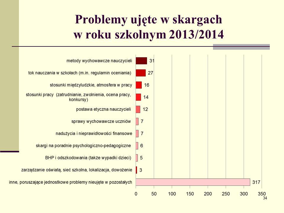 Problemy ujęte w skargach w roku szkolnym 2013/2014