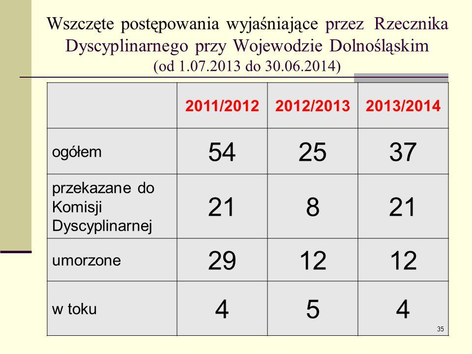 Wszczęte postępowania wyjaśniające przez Rzecznika Dyscyplinarnego przy Wojewodzie Dolnośląskim (od 1.07.2013 do 30.06.2014)