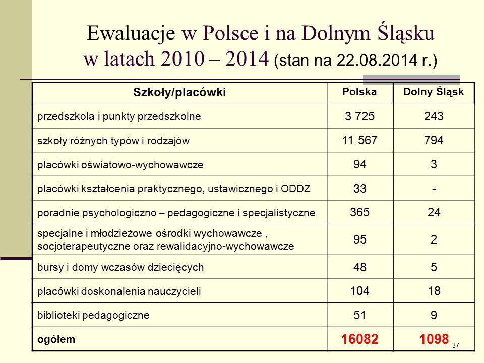 Ewaluacje w Polsce i na Dolnym Śląsku w latach 2010 – 2014 (stan na 22