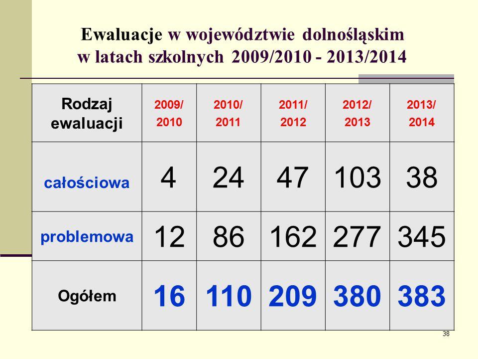 Ewaluacje w województwie dolnośląskim w latach szkolnych 2009/2010 - 2013/2014