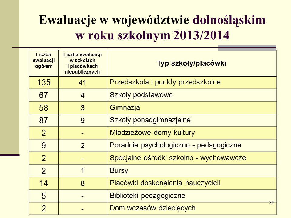 Ewaluacje w województwie dolnośląskim w roku szkolnym 2013/2014
