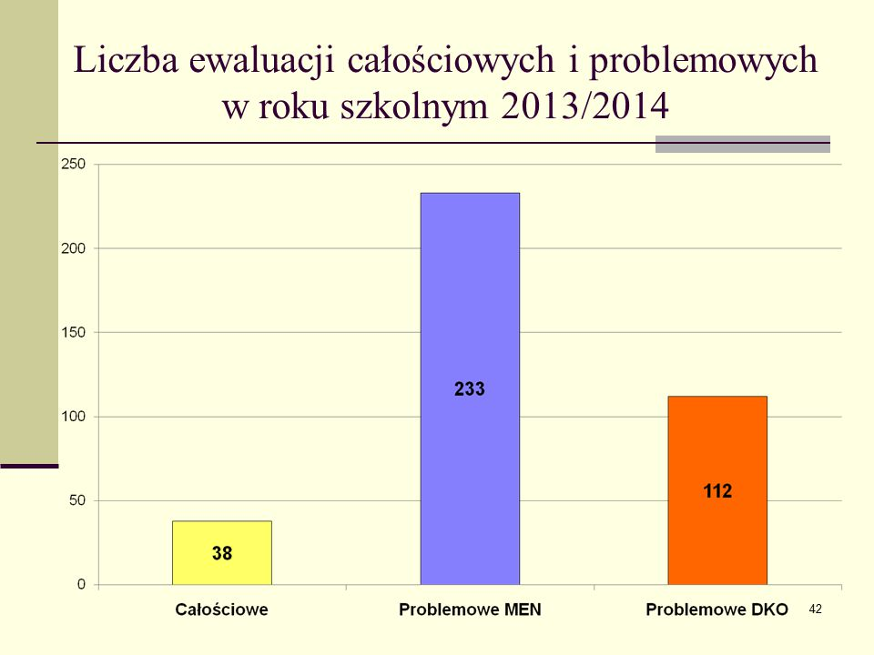 Liczba ewaluacji całościowych i problemowych w roku szkolnym 2013/2014