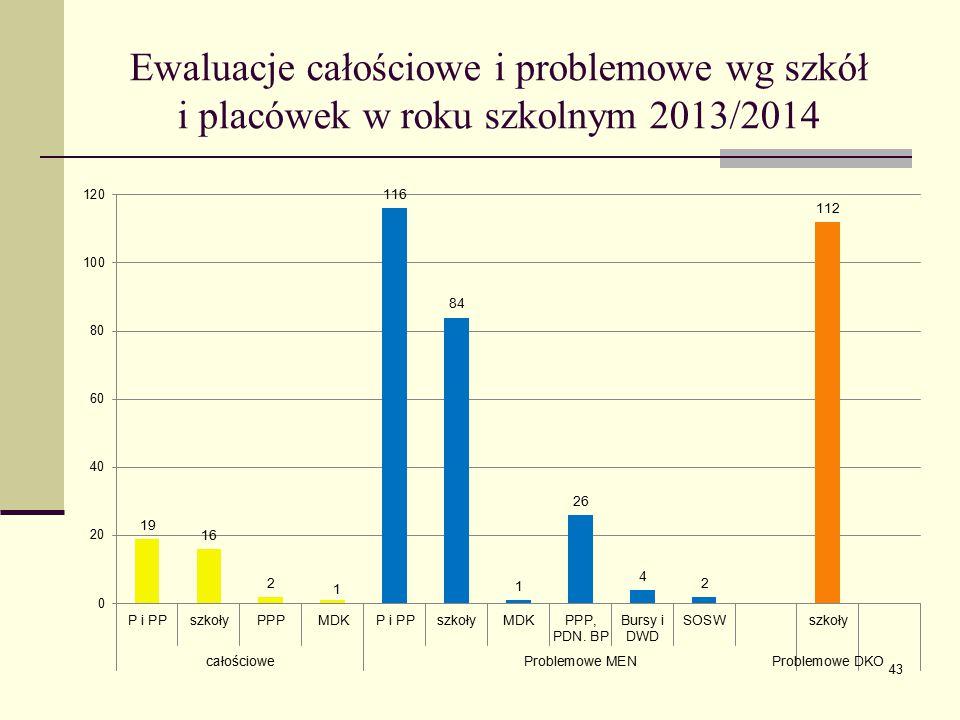 Ewaluacje całościowe i problemowe wg szkół i placówek w roku szkolnym 2013/2014