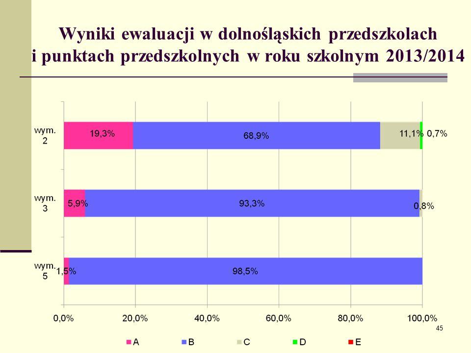 Wyniki ewaluacji w dolnośląskich przedszkolach i punktach przedszkolnych w roku szkolnym 2013/2014