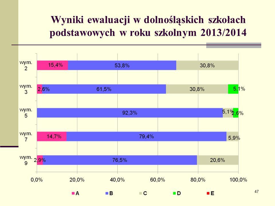 Wyniki ewaluacji w dolnośląskich szkołach podstawowych w roku szkolnym 2013/2014