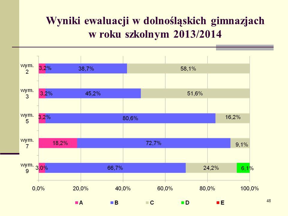 Wyniki ewaluacji w dolnośląskich gimnazjach w roku szkolnym 2013/2014
