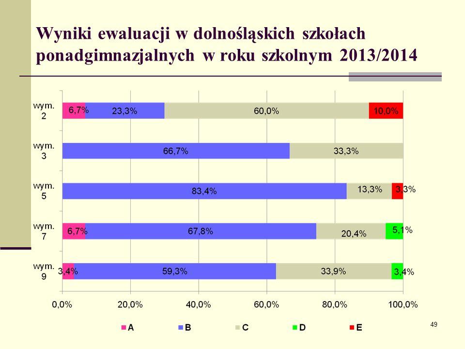 Wyniki ewaluacji w dolnośląskich szkołach ponadgimnazjalnych w roku szkolnym 2013/2014