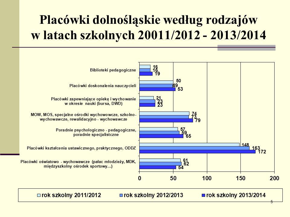 Placówki dolnośląskie według rodzajów w latach szkolnych 20011/2012 - 2013/2014