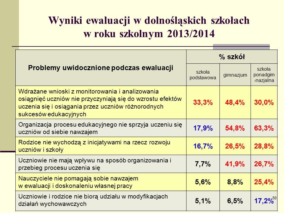 Wyniki ewaluacji w dolnośląskich szkołach w roku szkolnym 2013/2014