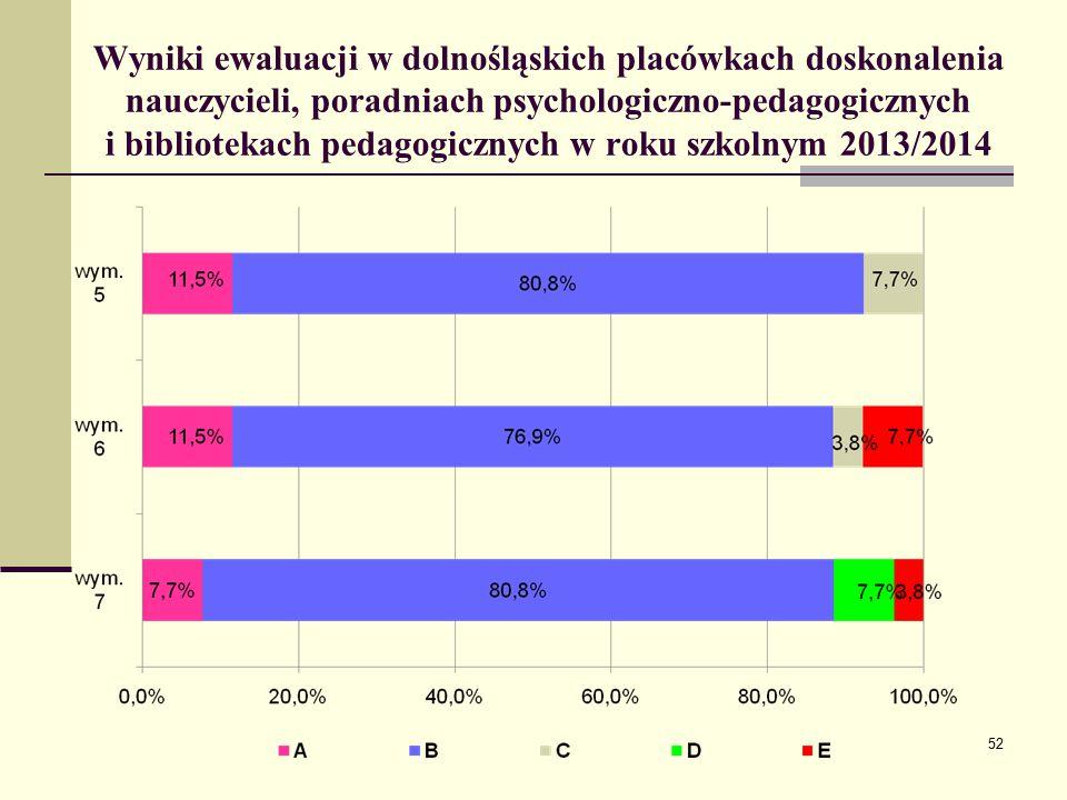 Wyniki ewaluacji w dolnośląskich placówkach doskonalenia nauczycieli, poradniach psychologiczno-pedagogicznych i bibliotekach pedagogicznych w roku szkolnym 2013/2014