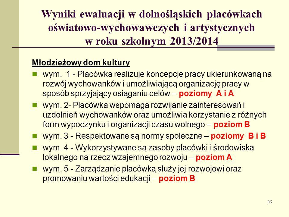 Wyniki ewaluacji w dolnośląskich placówkach oświatowo-wychowawczych i artystycznych w roku szkolnym 2013/2014