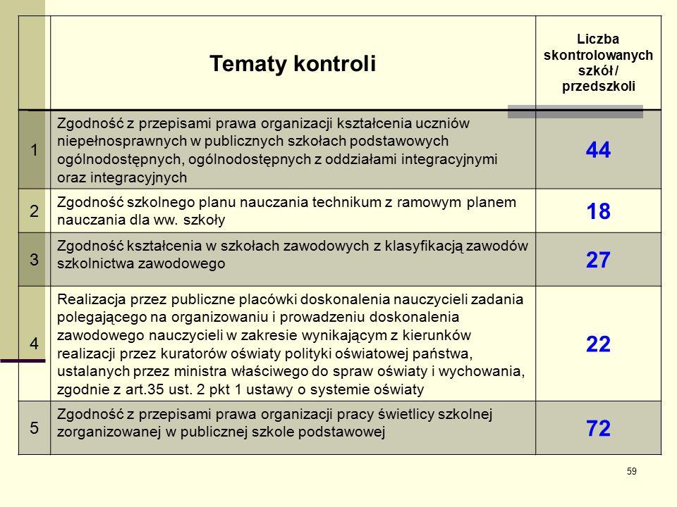 Liczba skontrolowanych szkół / przedszkoli
