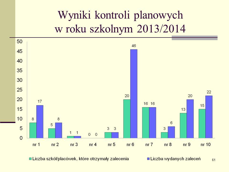 Wyniki kontroli planowych w roku szkolnym 2013/2014