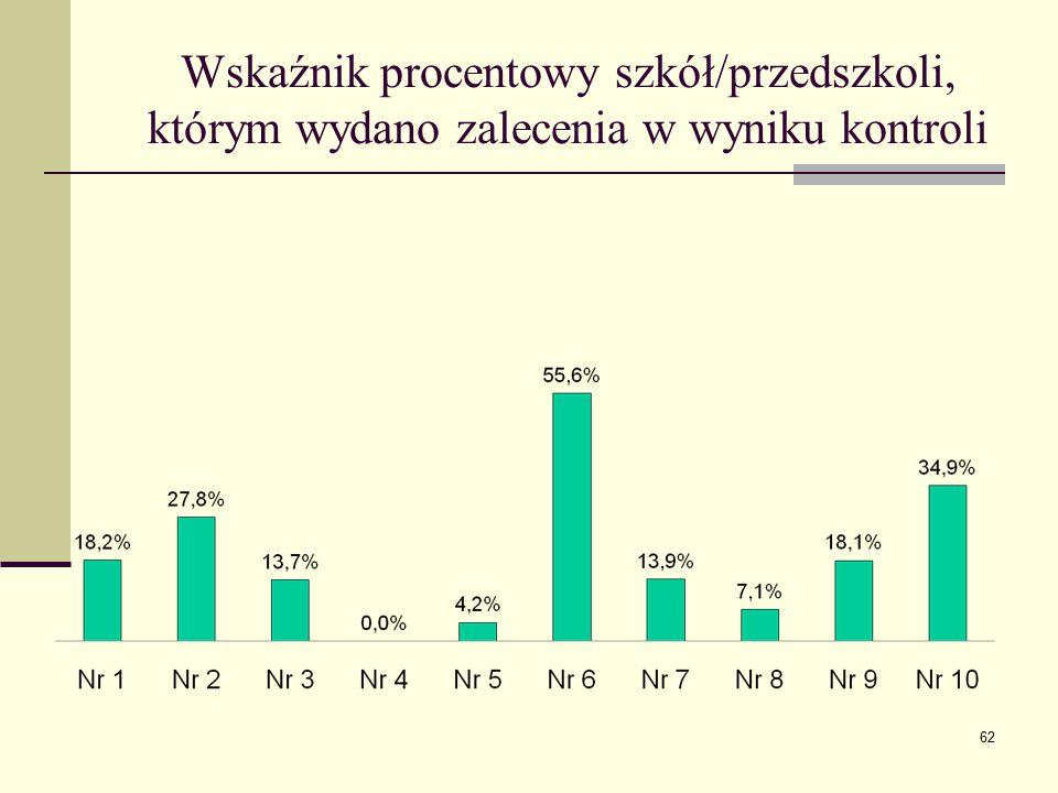 Wskaźnik procentowy szkół/przedszkoli, którym wydano zalecenia w wyniku kontroli