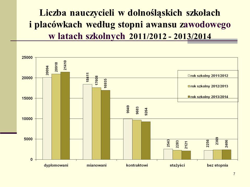 Liczba nauczycieli w dolnośląskich szkołach i placówkach według stopni awansu zawodowego w latach szkolnych 2011/2012 - 2013/2014