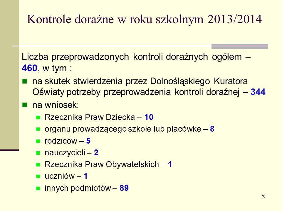 Kontrole doraźne w roku szkolnym 2013/2014