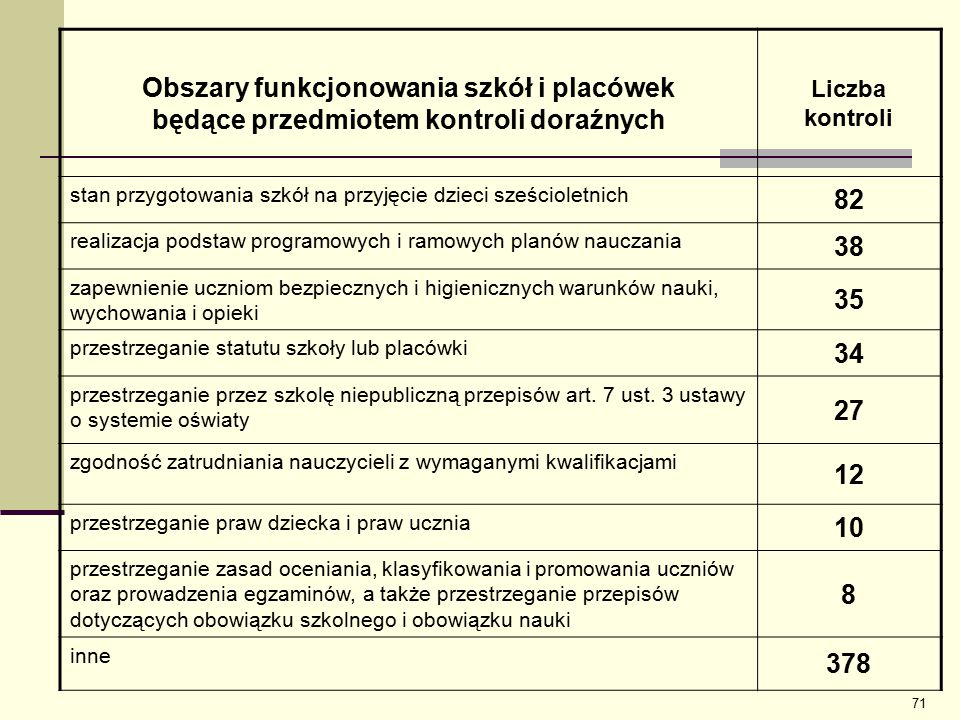 Obszary funkcjonowania szkół i placówek będące przedmiotem kontroli doraźnych