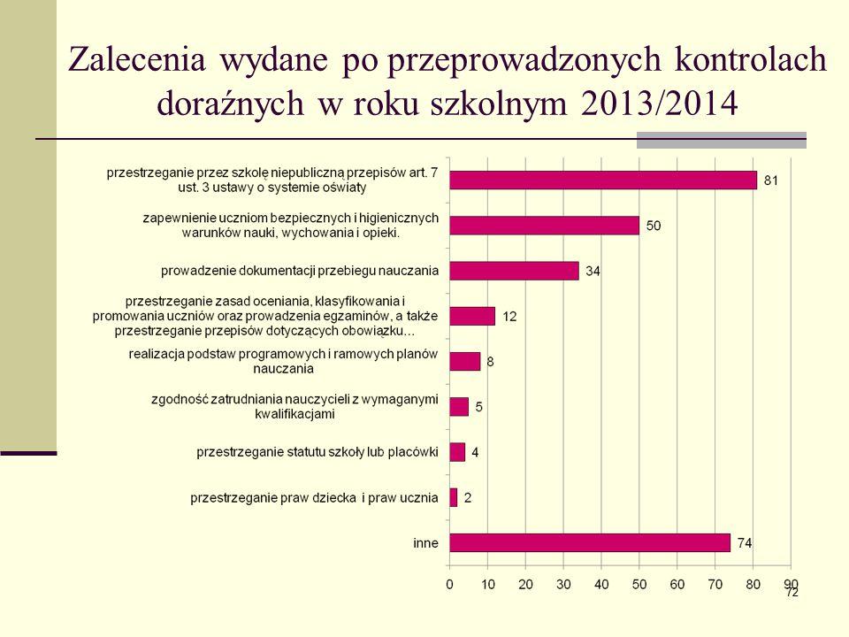 Zalecenia wydane po przeprowadzonych kontrolach doraźnych w roku szkolnym 2013/2014