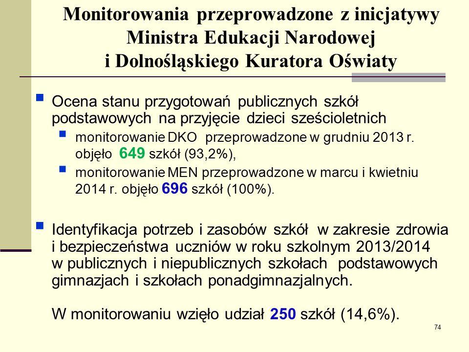 Monitorowania przeprowadzone z inicjatywy Ministra Edukacji Narodowej i Dolnośląskiego Kuratora Oświaty