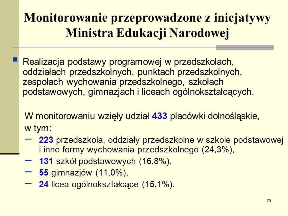 Monitorowanie przeprowadzone z inicjatywy Ministra Edukacji Narodowej