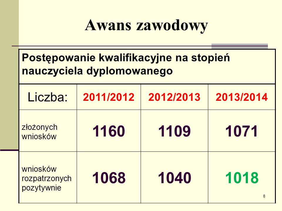 Awans zawodowy 1160 1109 1071 1068 1040 1018 Liczba: