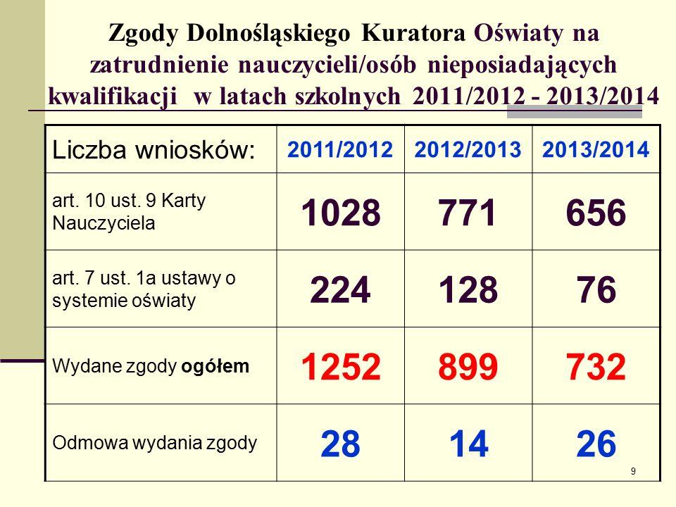 Zgody Dolnośląskiego Kuratora Oświaty na zatrudnienie nauczycieli/osób nieposiadających kwalifikacji w latach szkolnych 2011/2012 - 2013/2014