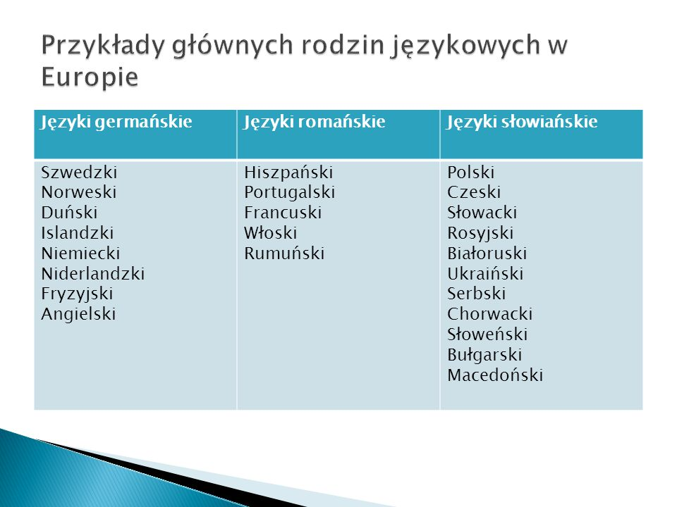 Przykłady głównych rodzin językowych w Europie
