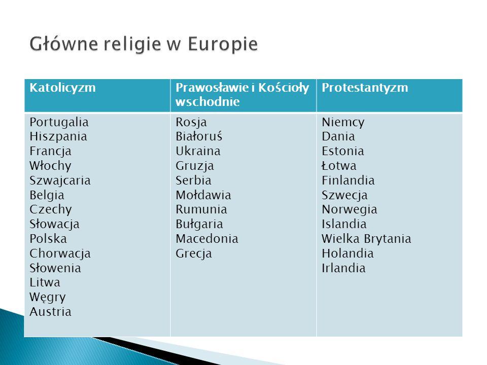 Główne religie w Europie