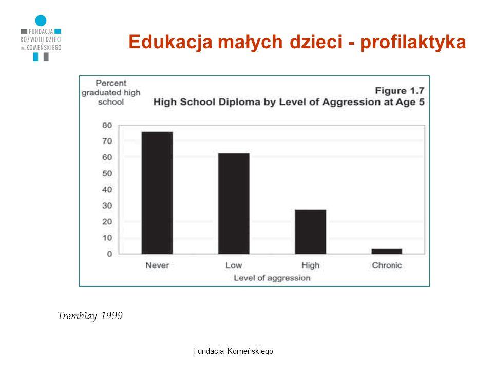 Edukacja małych dzieci - profilaktyka