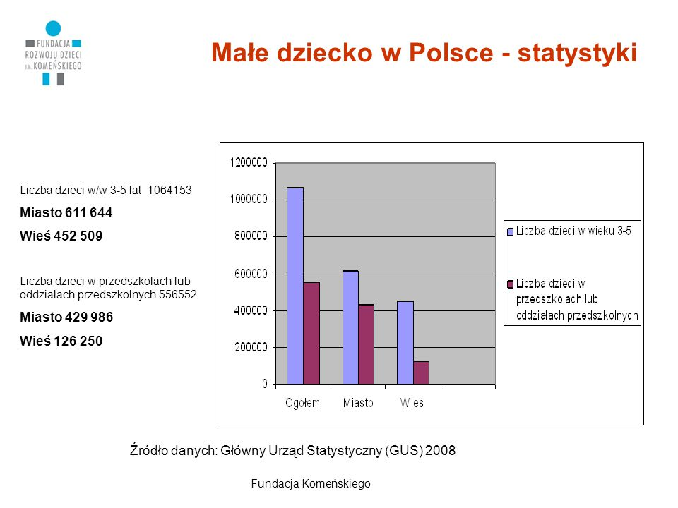 Małe dziecko w Polsce - statystyki