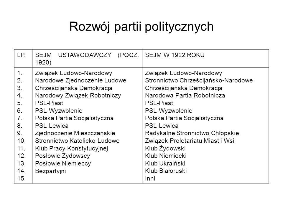 Rozwój partii politycznych