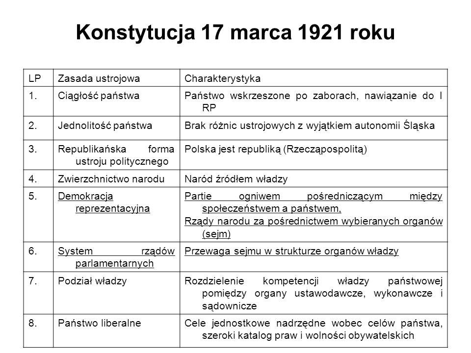 Konstytucja 17 marca 1921 roku