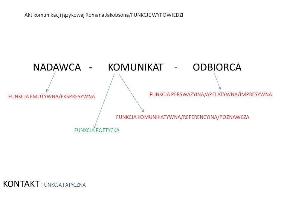 Akt komunikacji językowej Romana Jakobsona/FUNKCJE WYPOWIEDZI