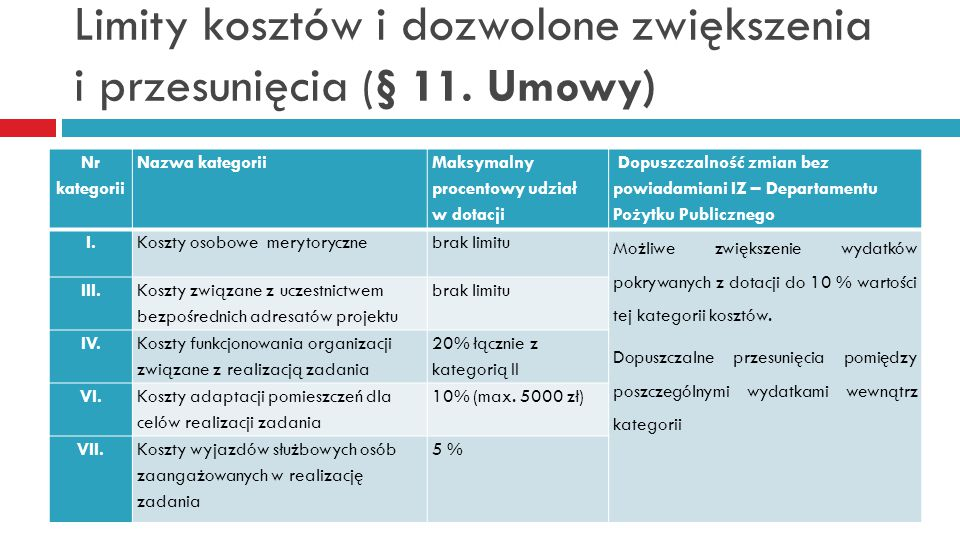 Limity kosztów i dozwolone zwiększenia i przesunięcia (§ 11. Umowy)
