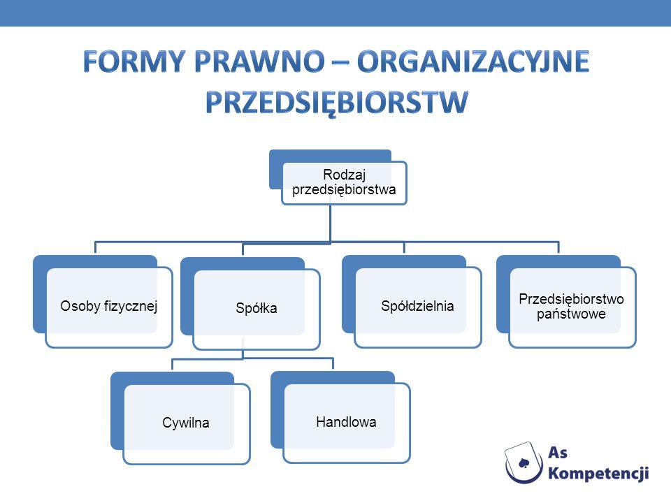 Formy prawno – organizacyjne