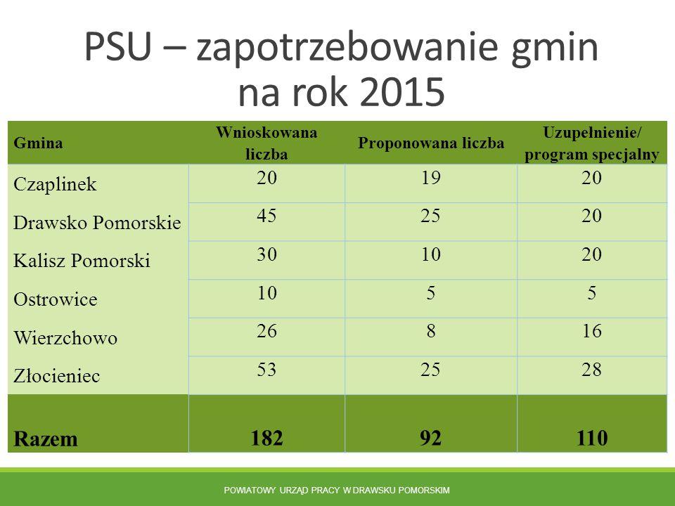 PSU – zapotrzebowanie gmin na rok 2015