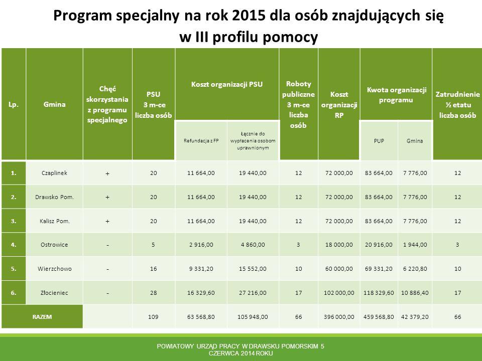 Program specjalny na rok 2015 dla osób znajdujących się w III profilu pomocy