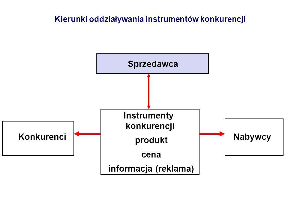 Kierunki oddziaływania instrumentów konkurencji