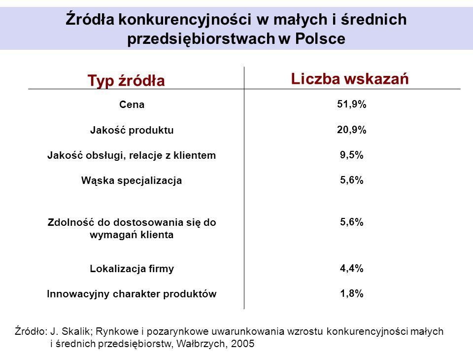 Źródła konkurencyjności w małych i średnich przedsiębiorstwach w Polsce