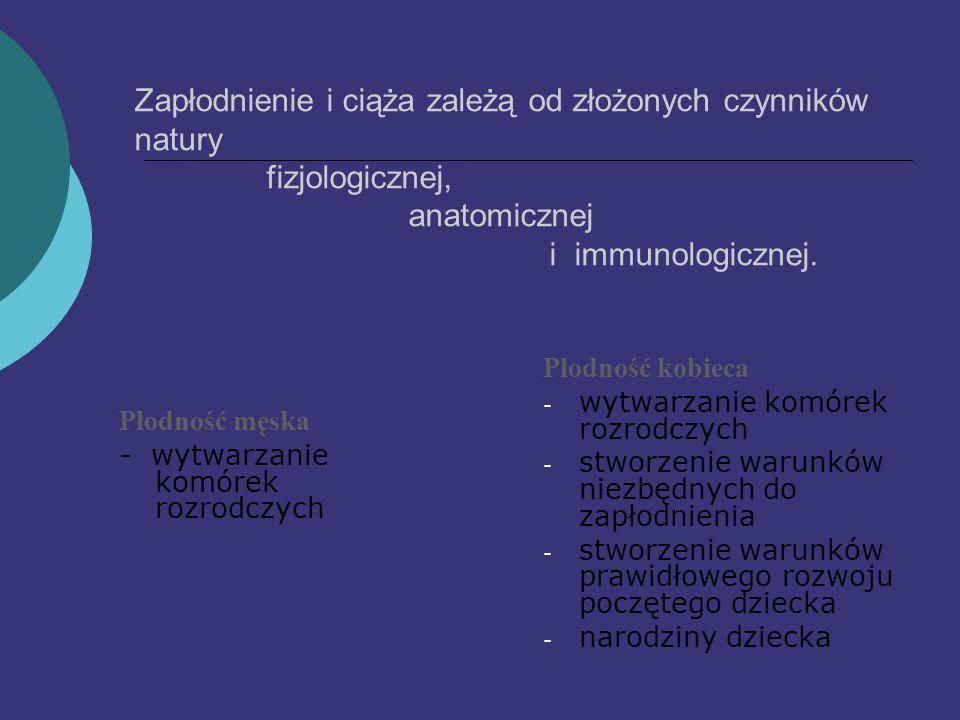 Zapłodnienie i ciąża zależą od złożonych czynników natury fizjologicznej, anatomicznej i immunologicznej.