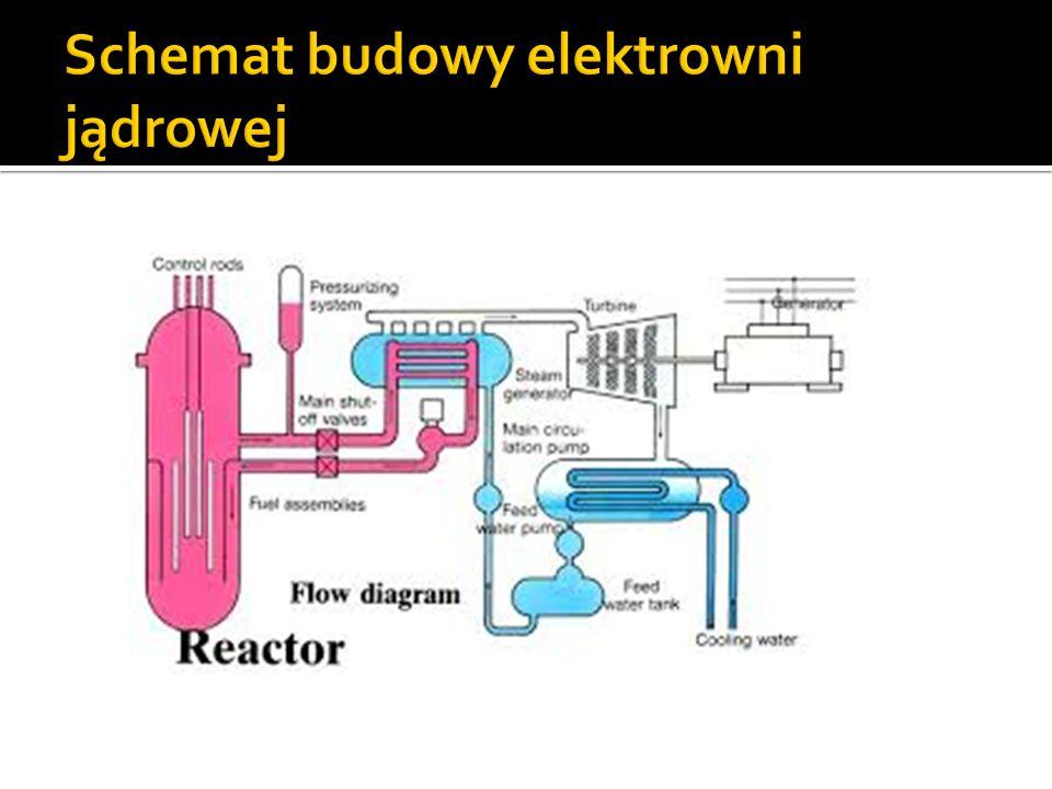 Schemat budowy elektrowni jądrowej