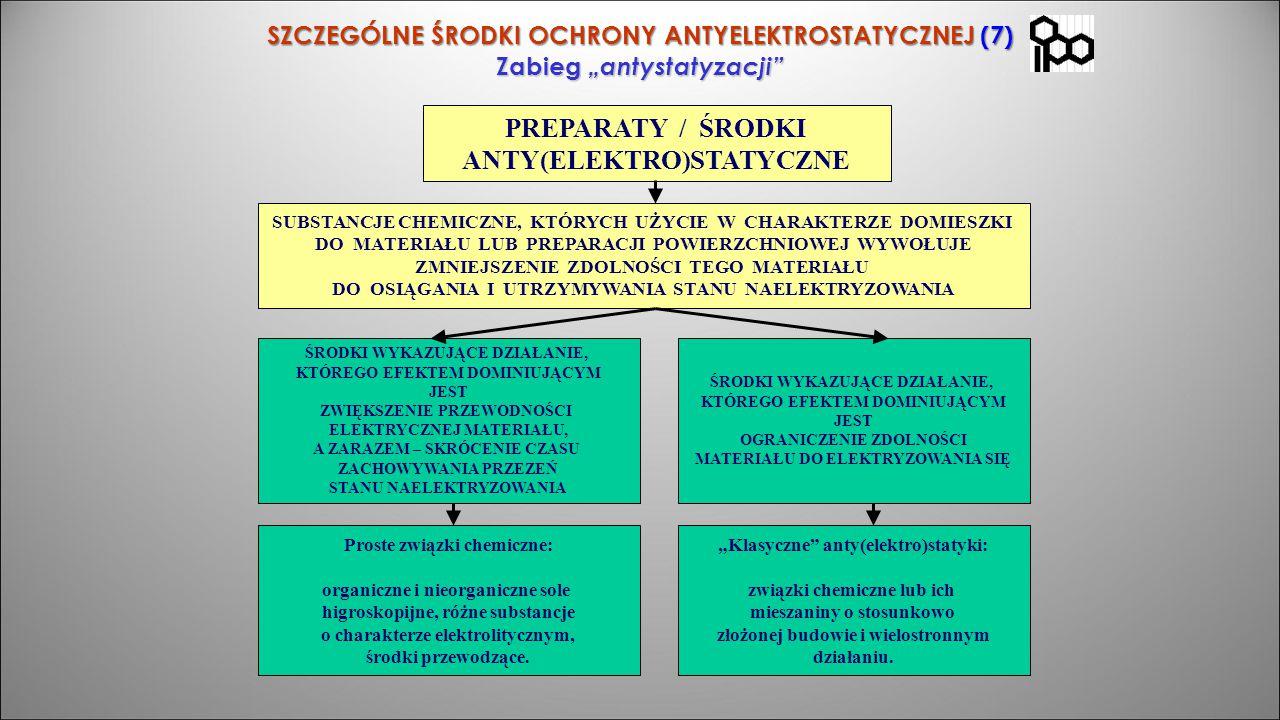 """SZCZEGÓLNE ŚRODKI OCHRONY ANTYELEKTROSTATYCZNEJ (7) Zabieg """"antystatyzacji"""